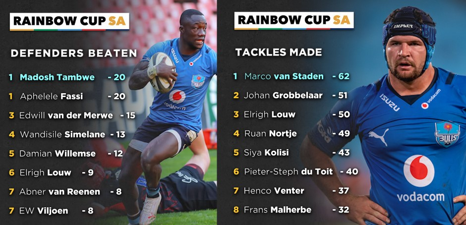 Graphic: Rainbow Cup SA stat leaders